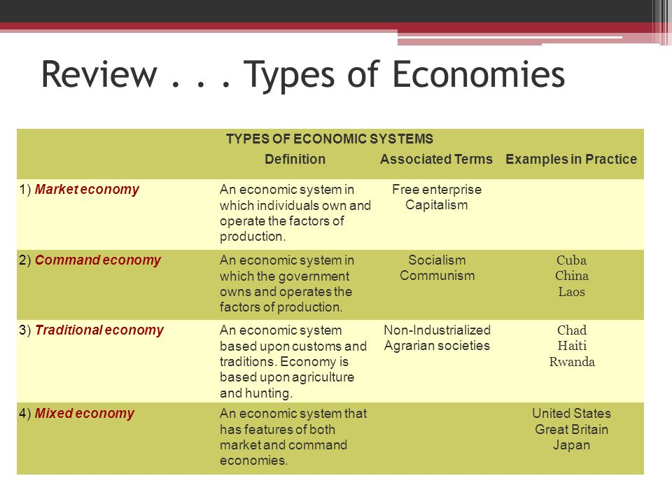 notes on varieties of capitalism voc Video: capitalism and the free market: definition & limitations which is one of the rewards of success in free market capitalism types & summary 5:01 understanding socialism, communism, and mixed economies.